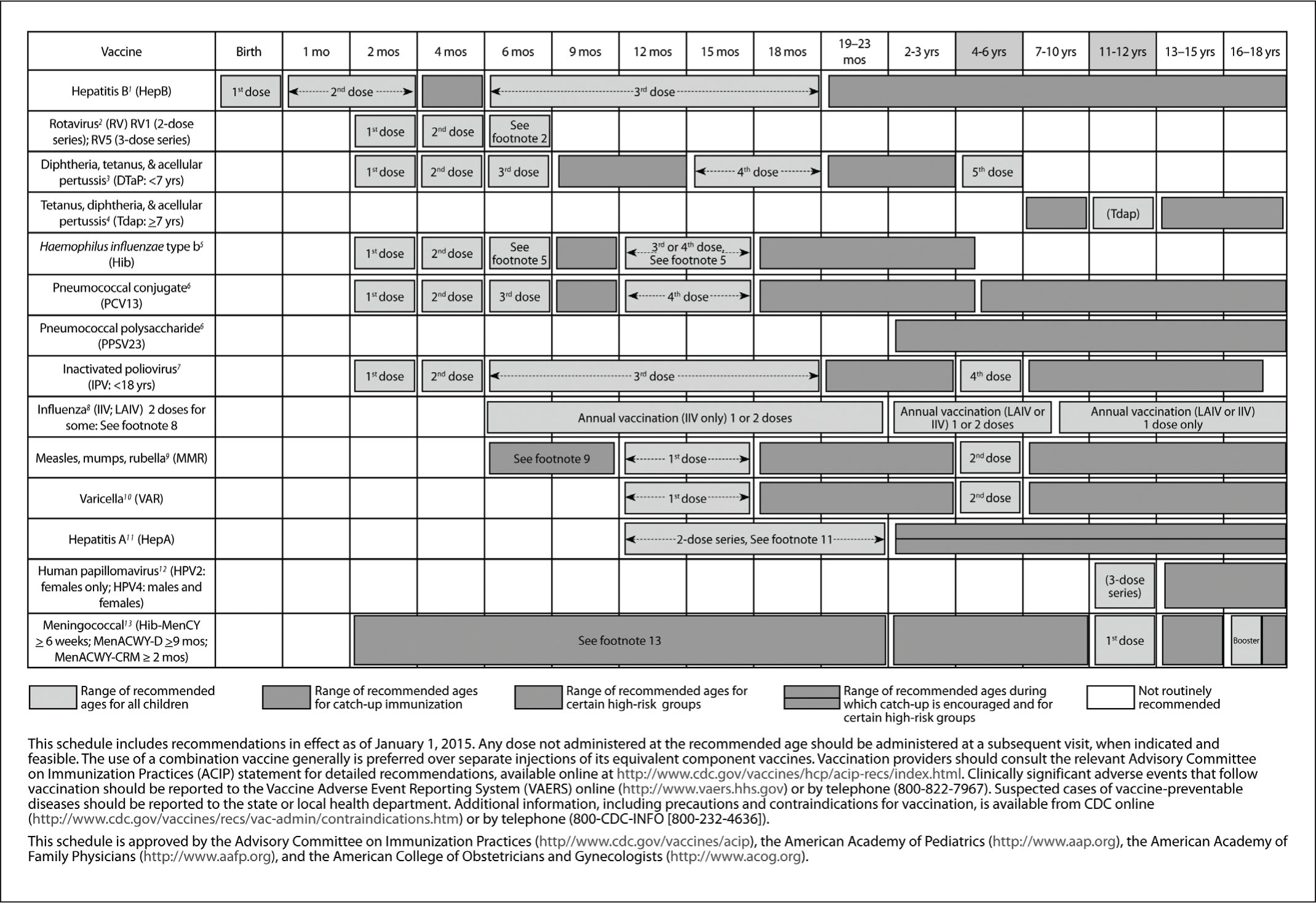 The current US recommended immunization schedule for ages 0 to 18 years. From the Centers for Disease Control and Prevention (permission is not required).1
