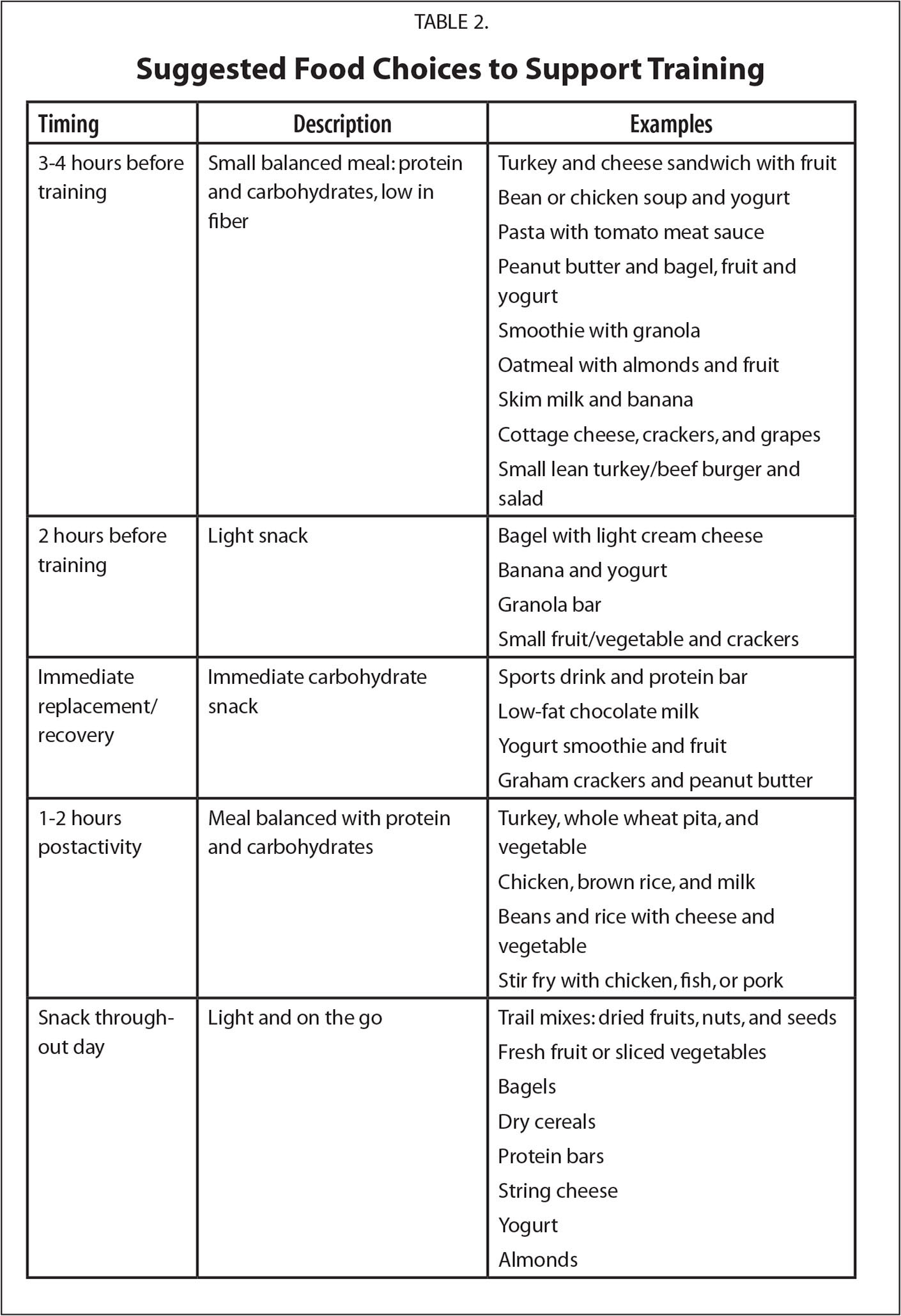 Suggested Food Choices to Support Training