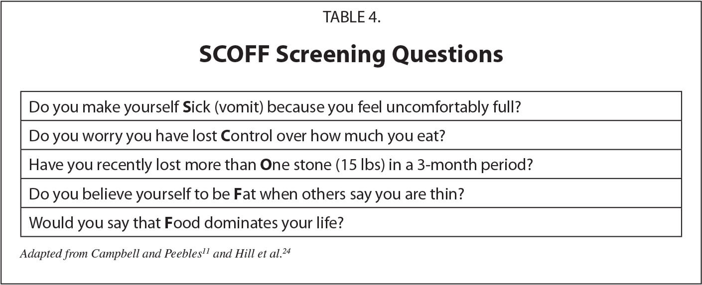 SCOFF Screening Questions
