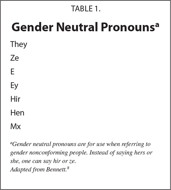 Gender Neutral Pronounsa