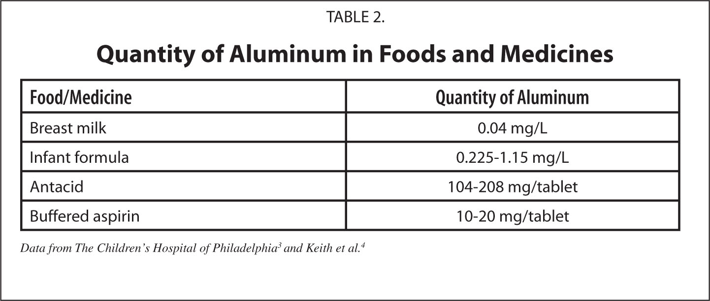 Quantity of Aluminum in Foods and Medicines
