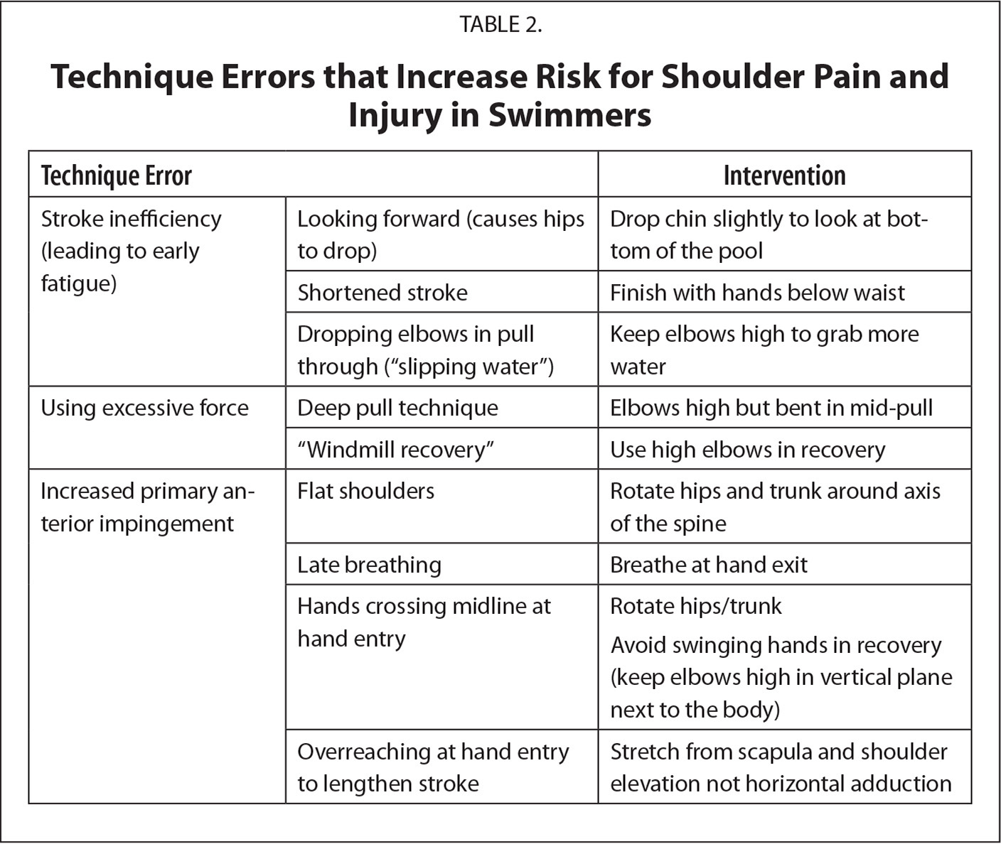 Technique Errors that Increase Risk for Shoulder Pain and Injury in Swimmers
