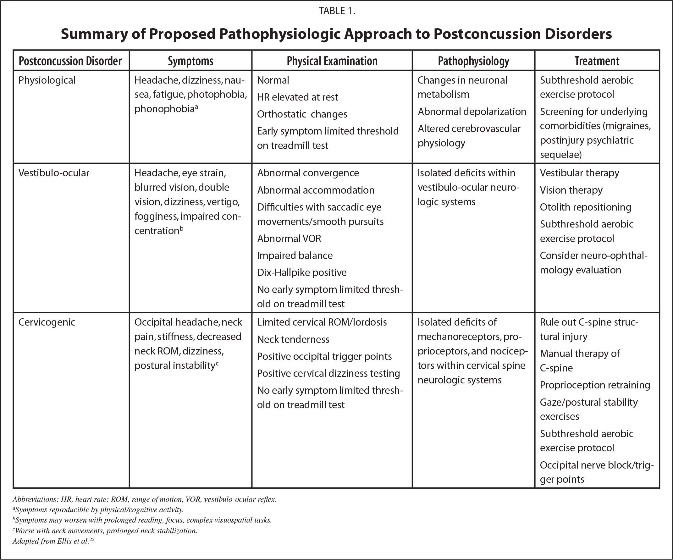 Summary of Proposed Pathophysiologic Approach to Postconcussion Disorders