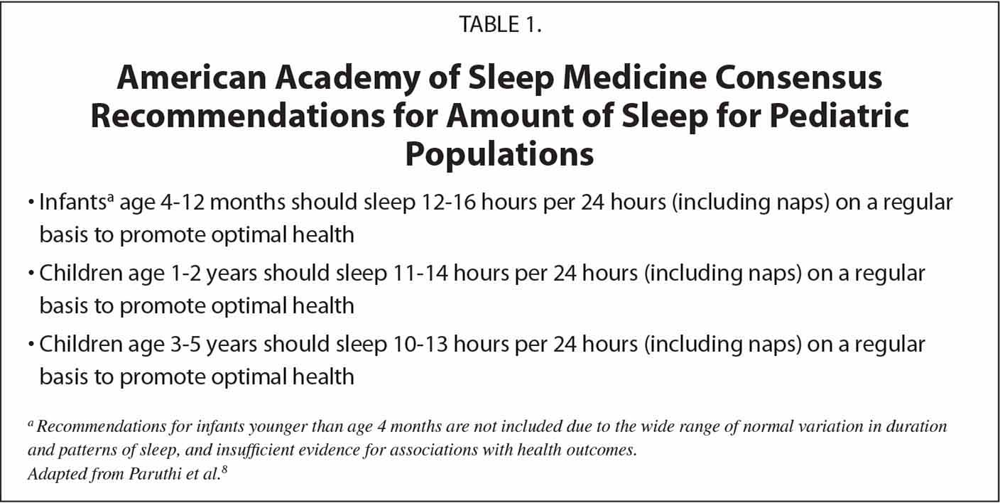 American Academy of Sleep Medicine Consensus Recommendations for Amount of Sleep for Pediatric Populations