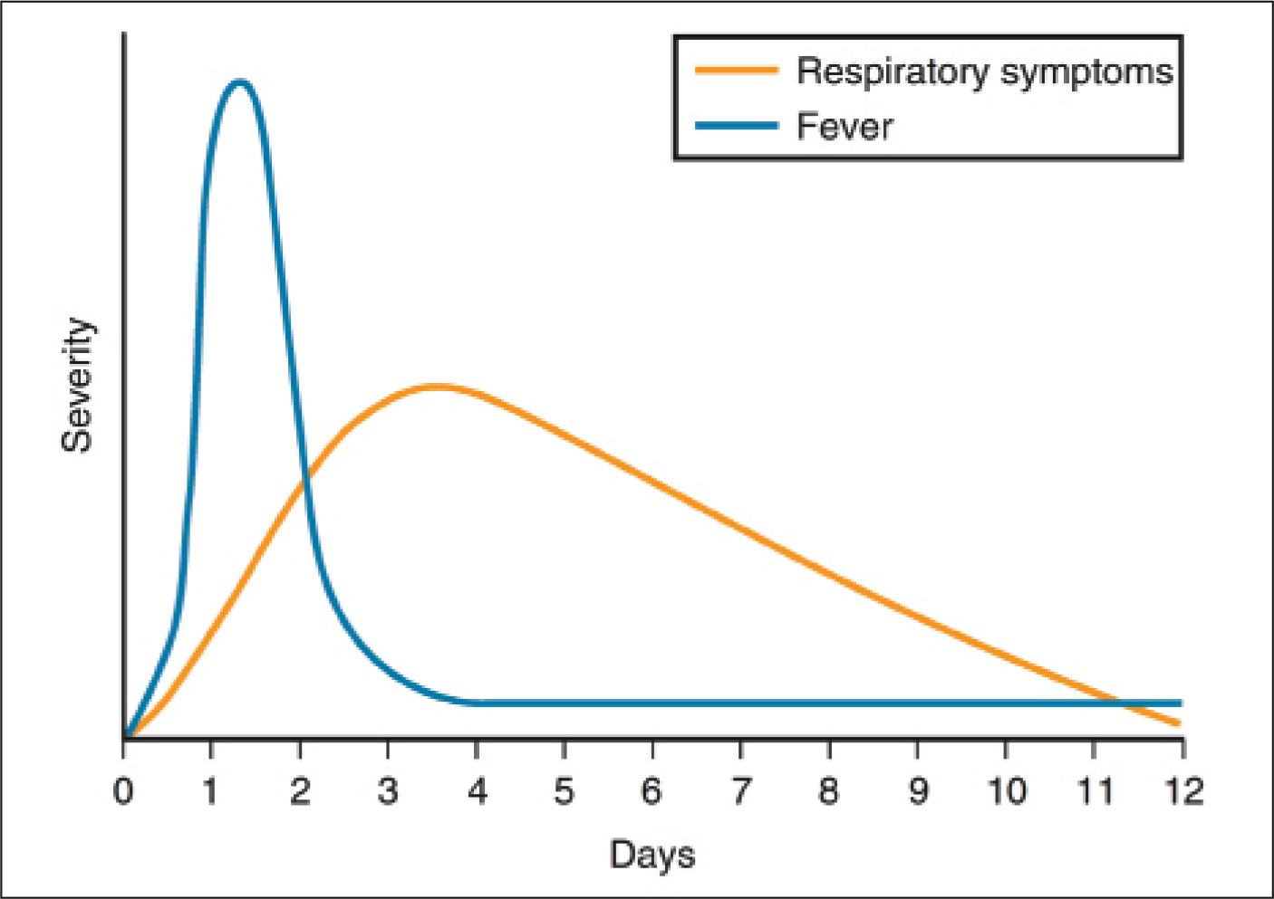Timeline of course of fever and respiratory tract symptoms in uncomplicated viral upper respiratory infection. Reprinted with the permission of Elsevier from Wald.2