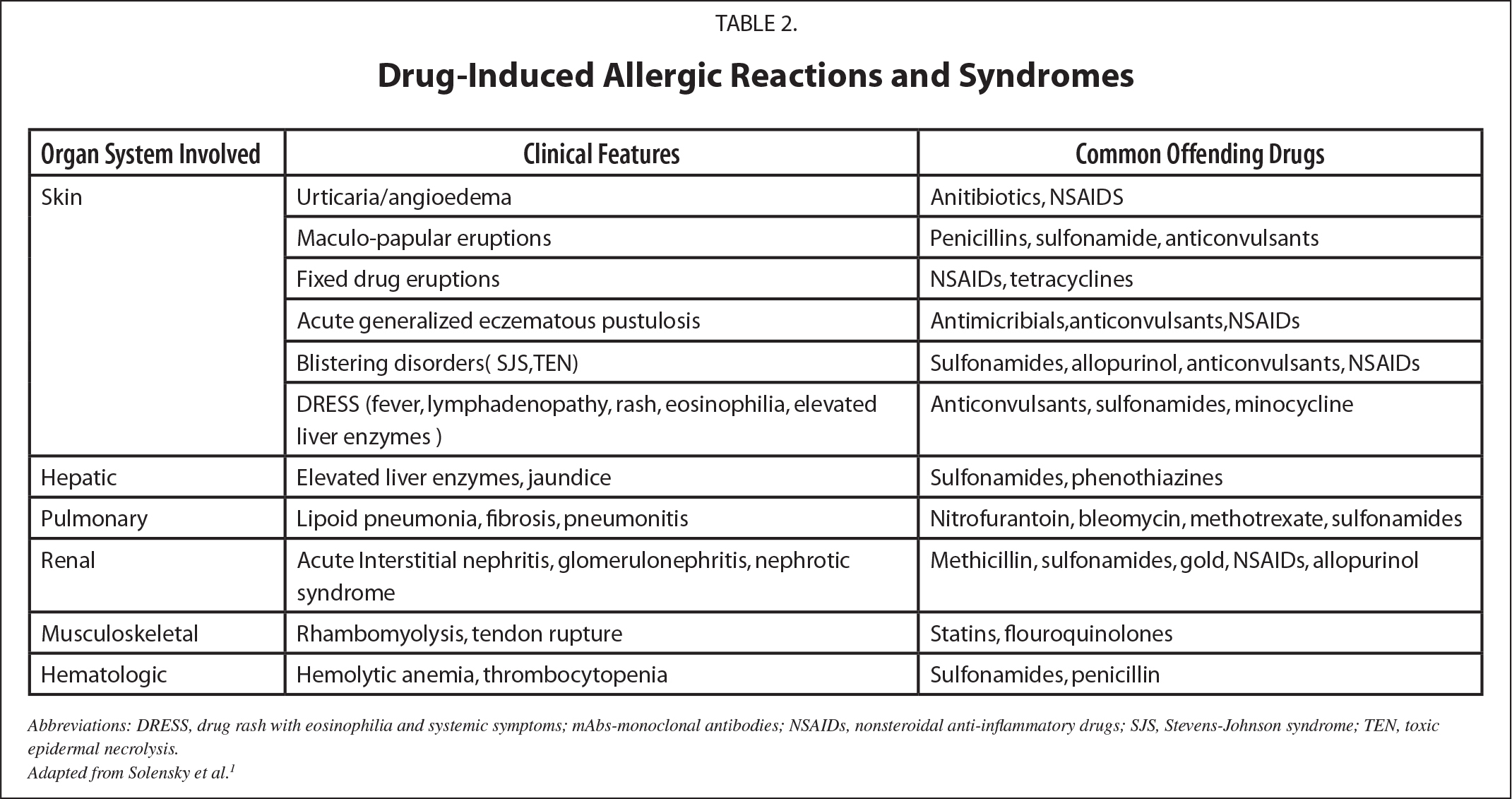 Drug-Induced Allergic Reactions and Syndromes