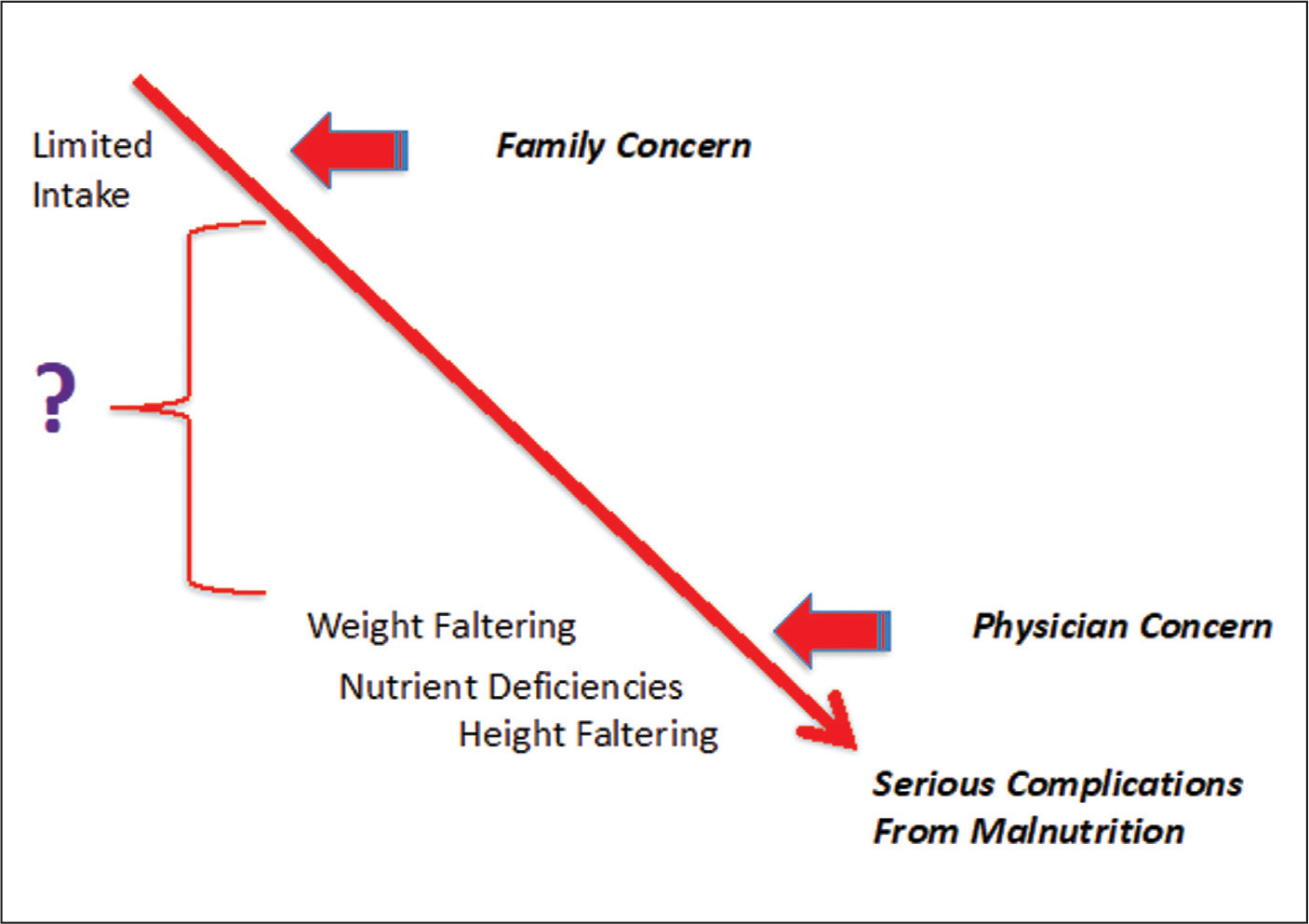 Continuum from parental concern to physician concern over malnourishment in early childhood feeding.