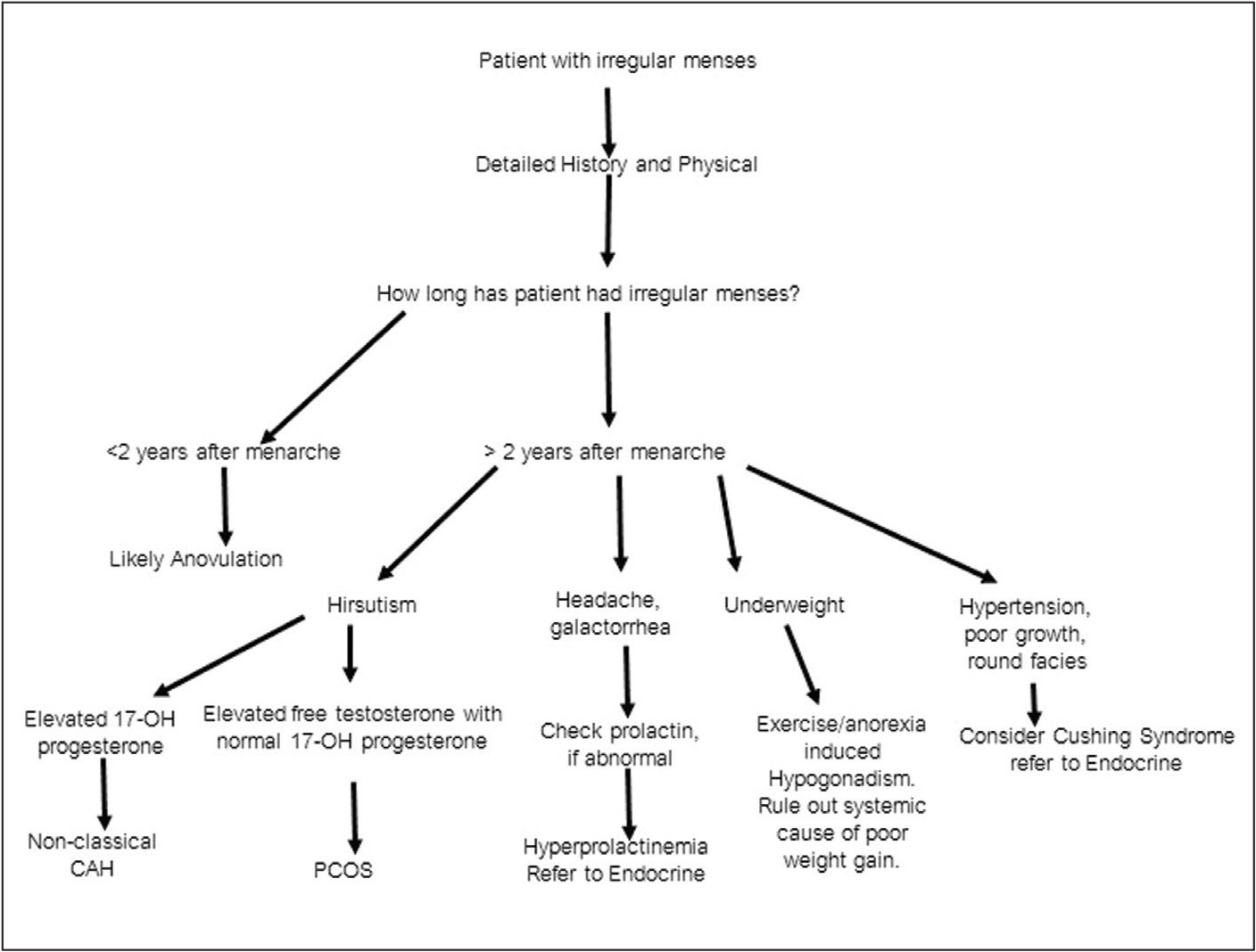 Flowsheet for evaluation of patients with irregular menstrual cycles.
