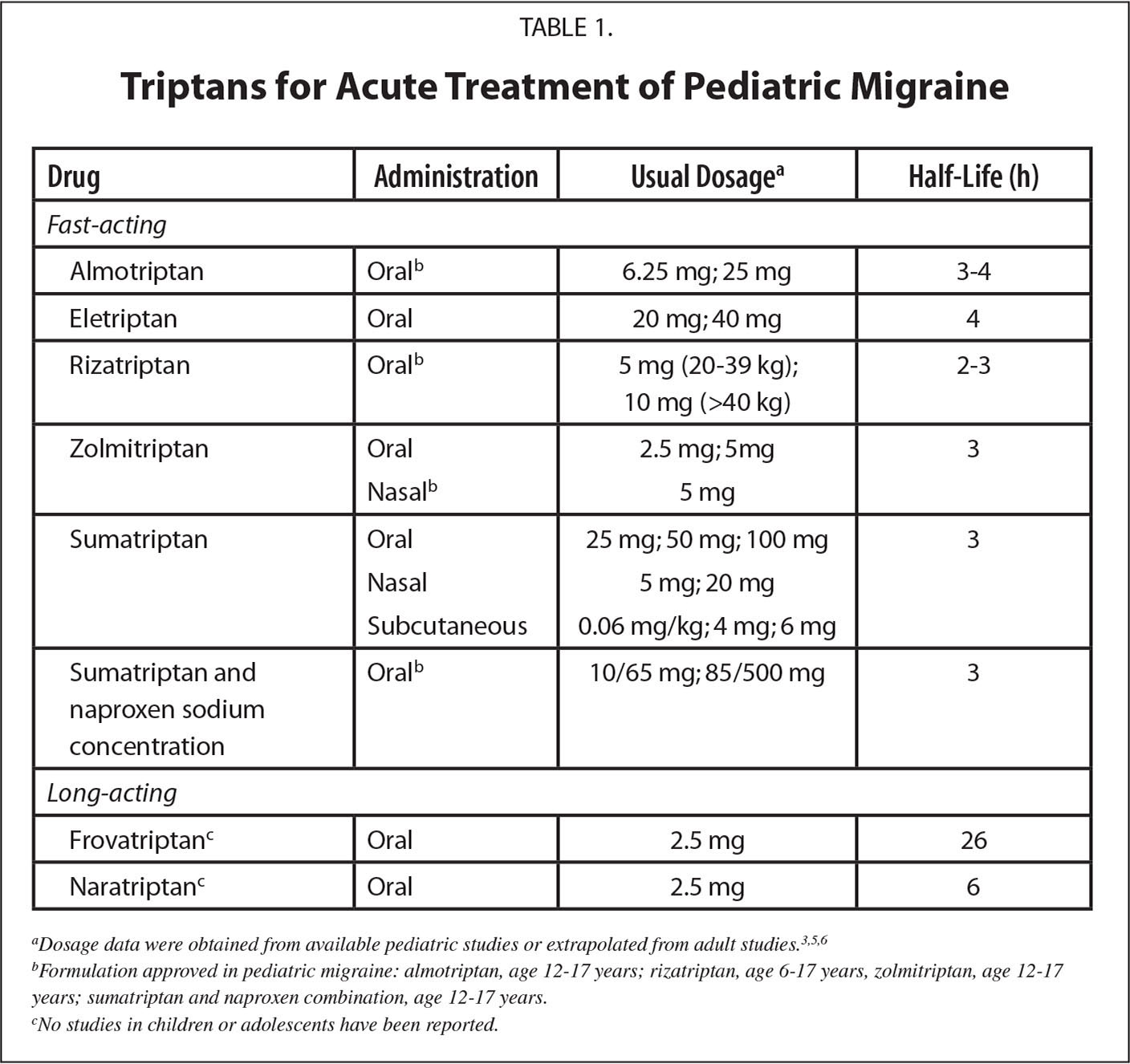 Triptans for Acute Treatment of Pediatric Migraine