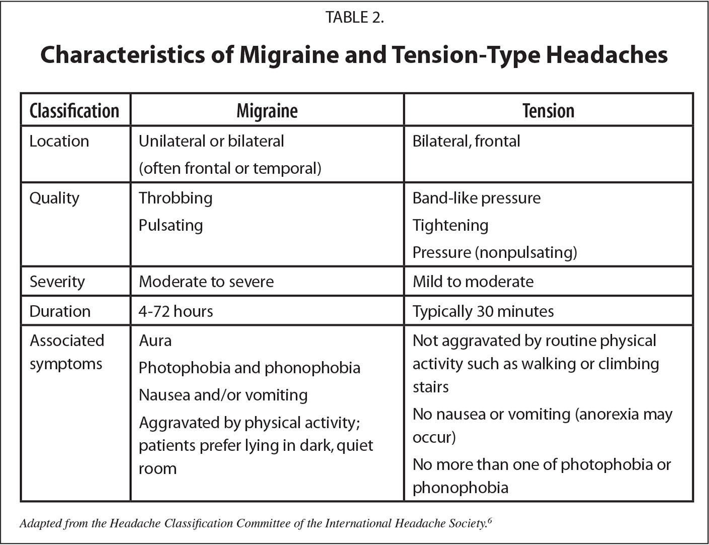 Characteristics of Migraine and Tension-Type Headaches