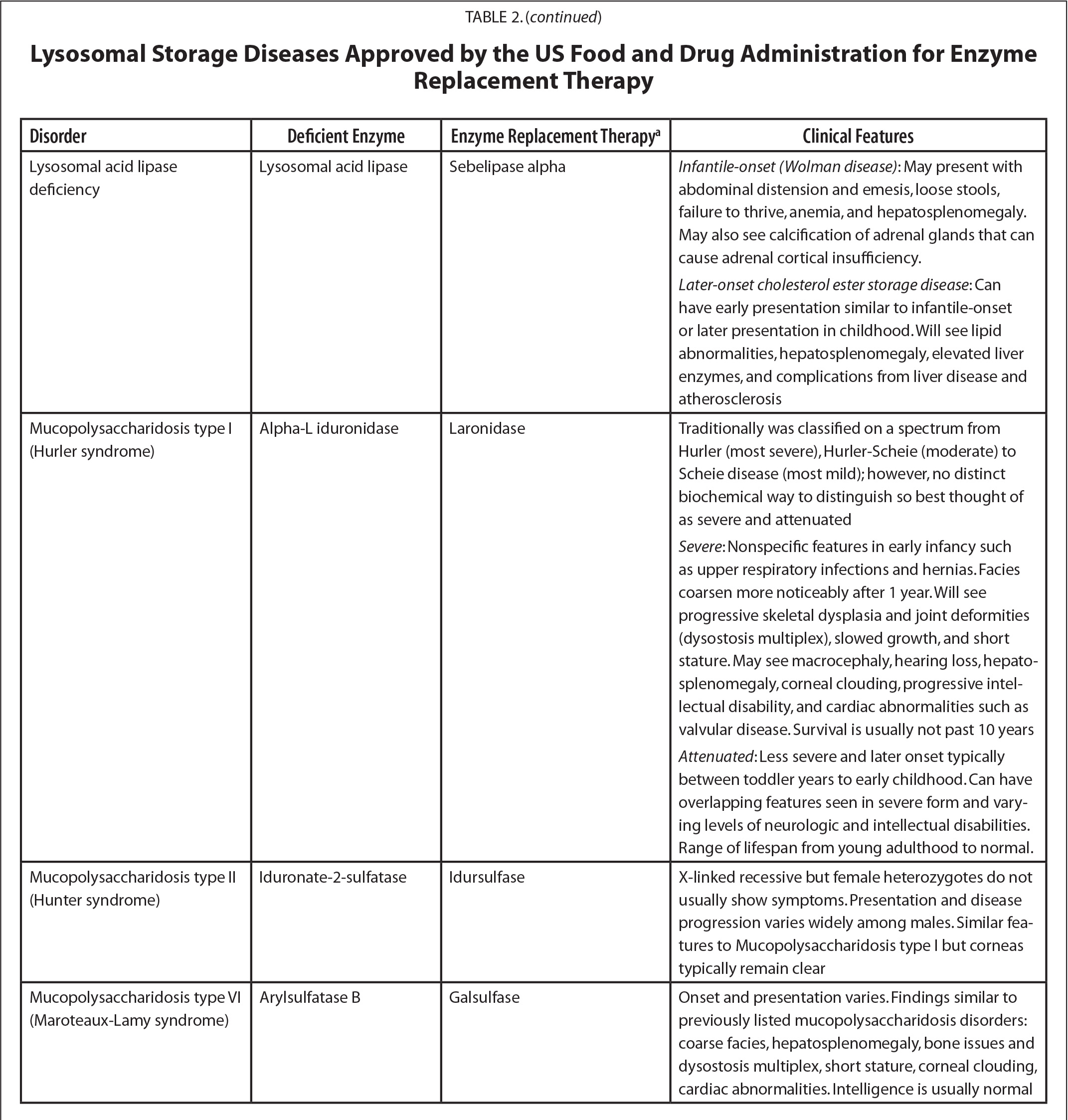 Lysosomal Storage Diseases Approved by the US Food and Drug Administration for Enzyme Replacement Therapy