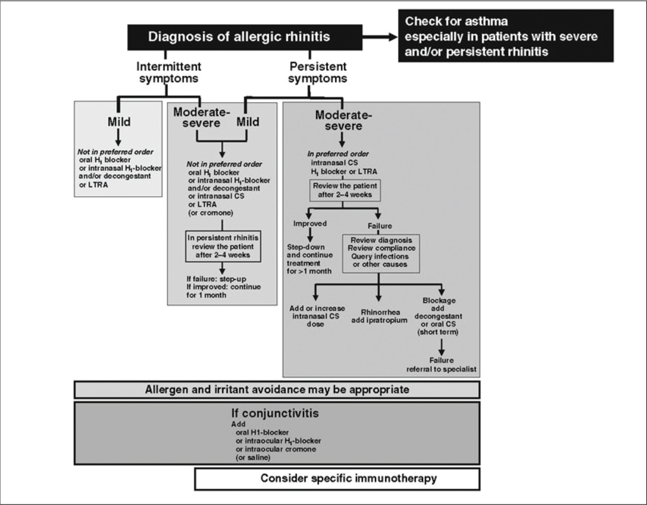 Algorithm for the diagnosis of allergic rhinitis. Reprinted from Bousquet et al.,6 with permission of John Wiley and Sons.