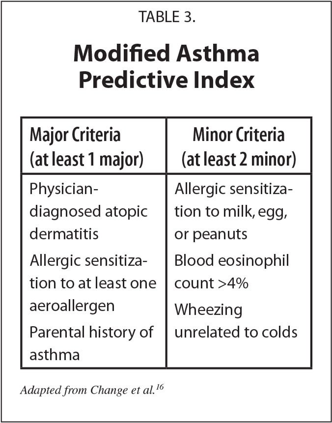 Modified Asthma Predictive Index