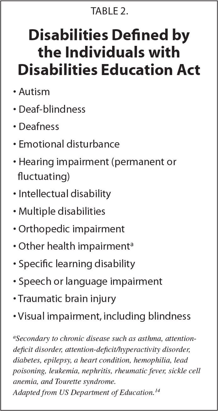 Disabilities Defined by the Individuals with Disabilities Education Act