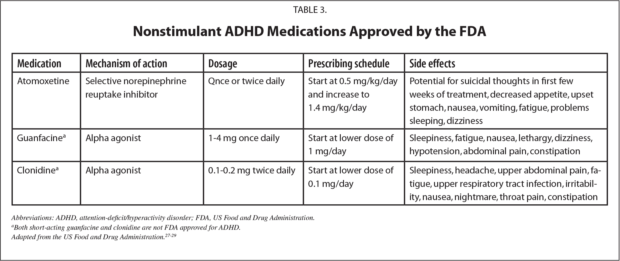 Nonstimulant ADHD Medications Approved by the FDA
