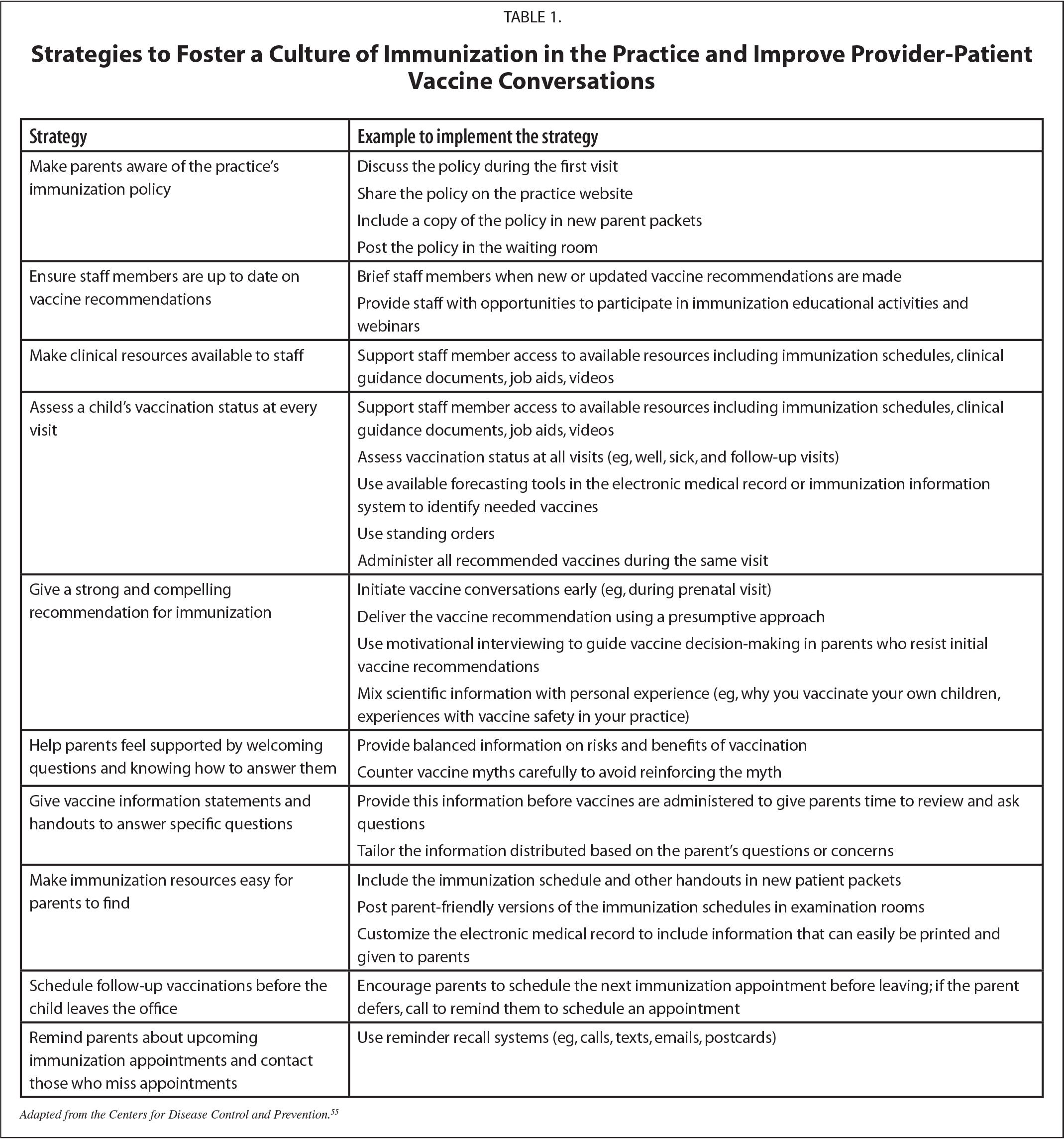 Strategies to Foster a Culture of Immunization in the Practice and Improve Provider-Patient Vaccine Conversations
