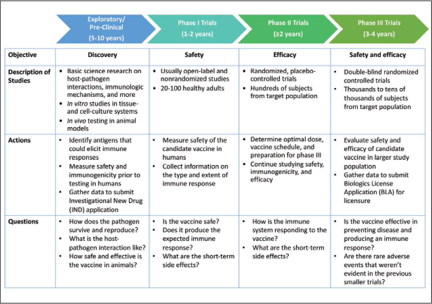 Overview of vaccine development before licensure: exploratory/preclinical stage and clinical development (Phase I, II, and III trials). Adapted from National Institute of Allergy and Infectious Diseases,11 Children's Hospital of Philadelphia,12 Baylor,14 Marshall and Baylor,15 and Hudgens et al.16