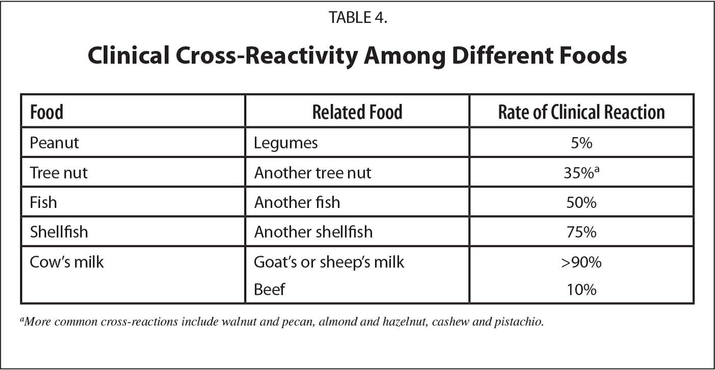 Clinical Cross-Reactivity Among Different Foods