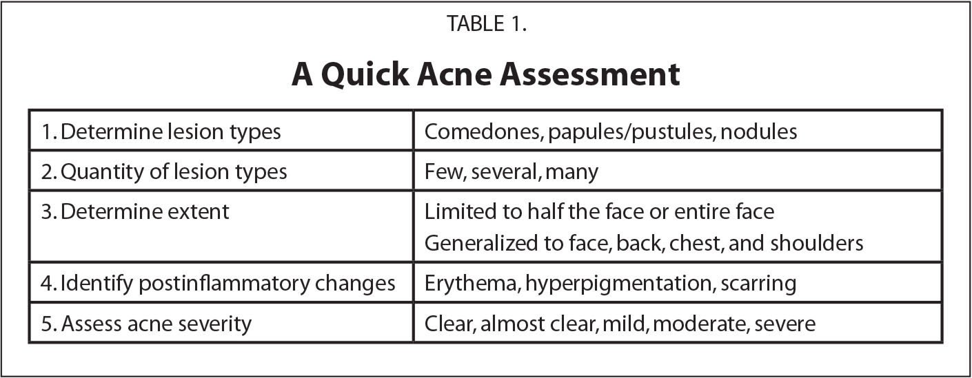 A Quick Acne Assessment