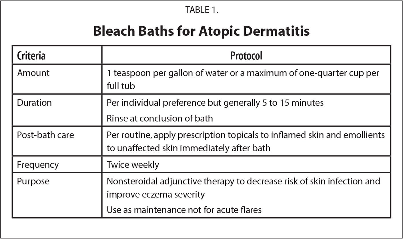 Bleach Baths for Atopic Dermatitis