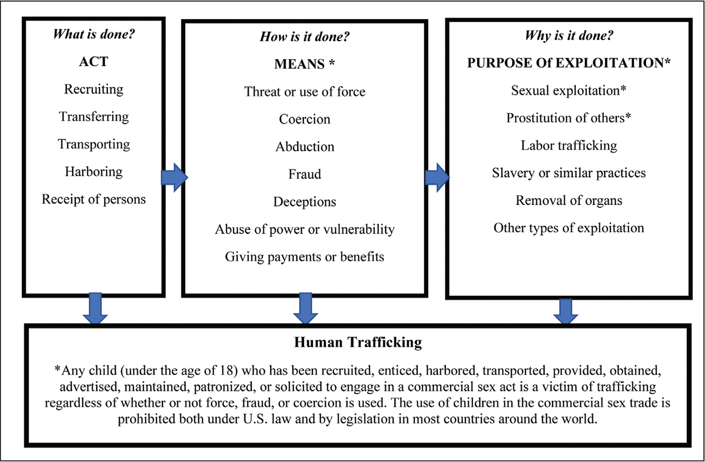 The elements of human trafficking (act, means, and purpose).
