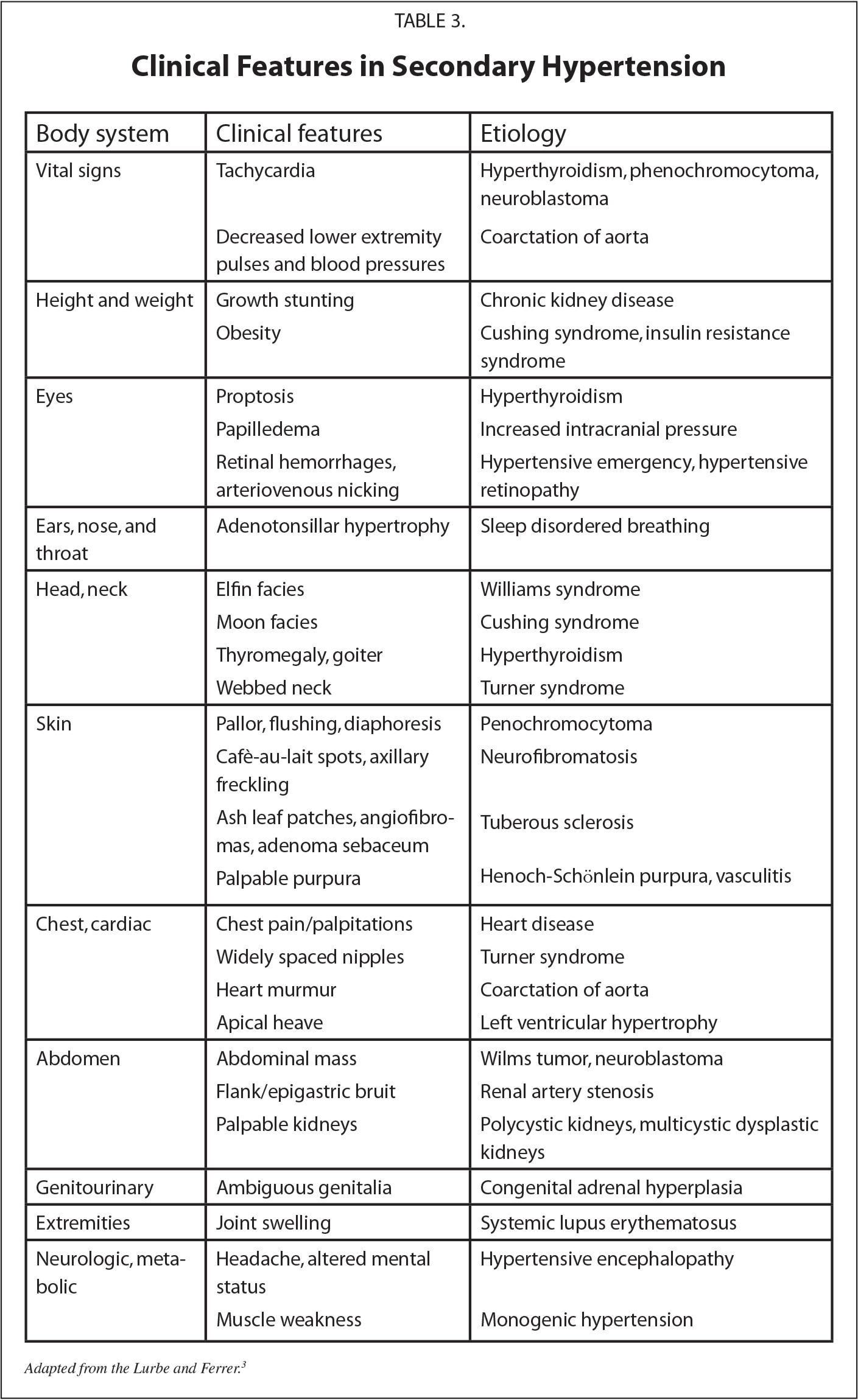 Clinical Features in Secondary Hypertension