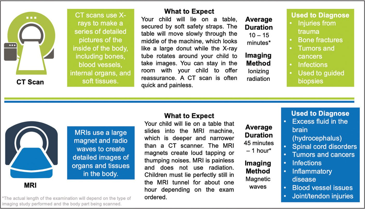 Comparison of computed tomography and magnetic resonance imaging—how images are created, what parents can expect, average scan duration, and common diagnoses best evaluated on each.