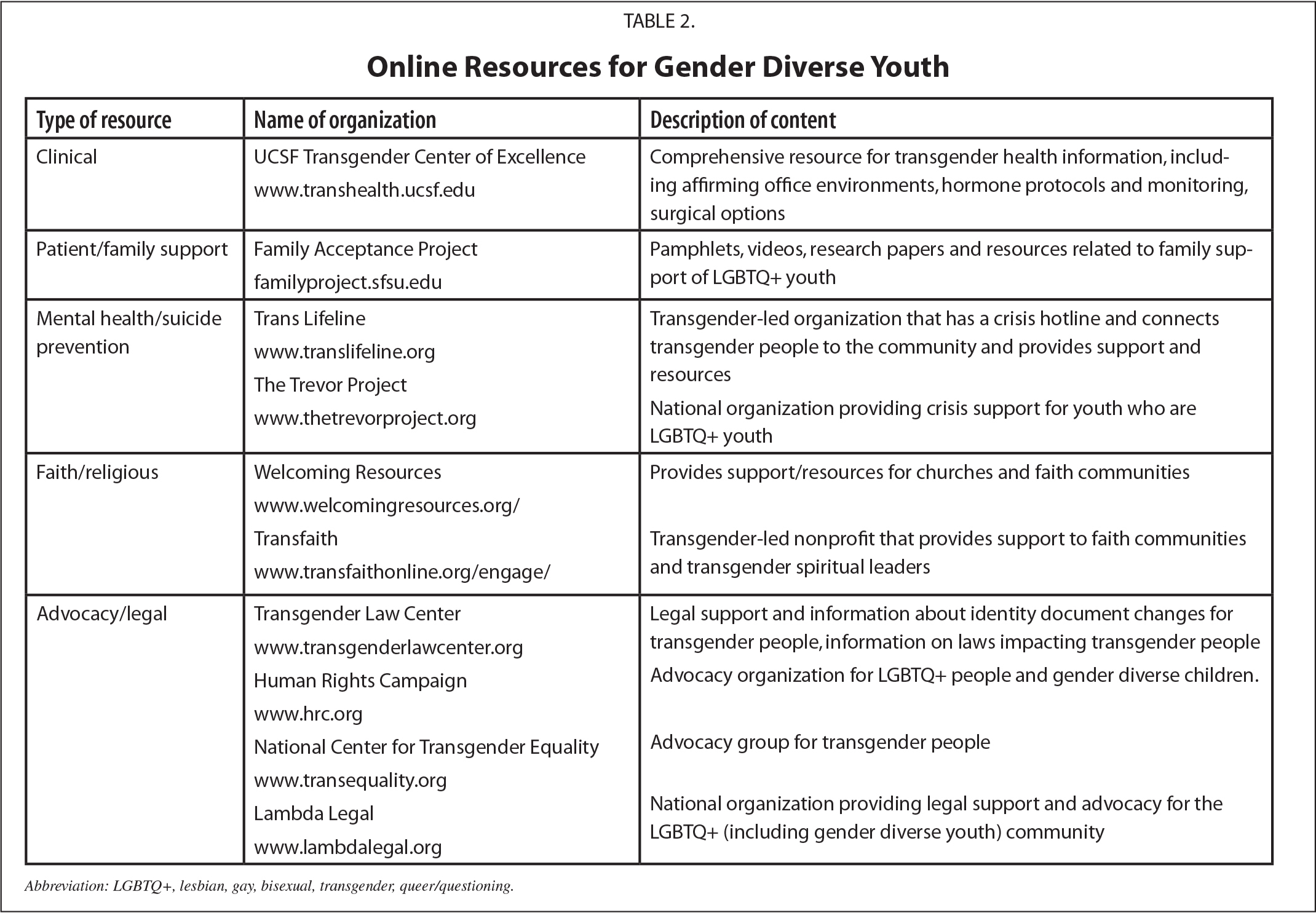 Online Resources for Gender Diverse Youth