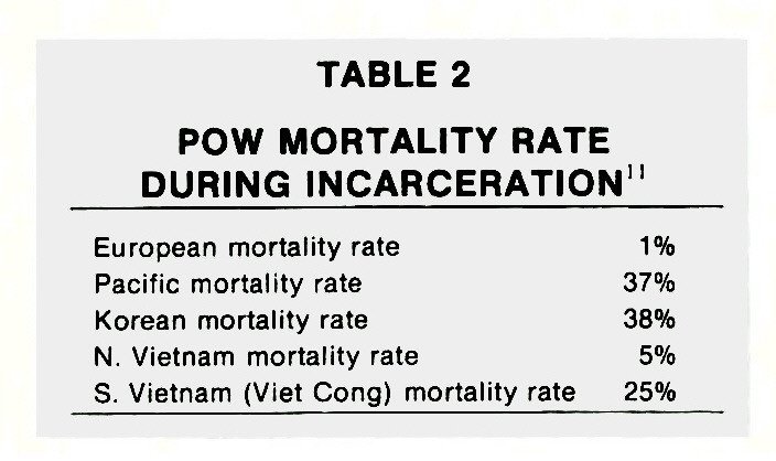 TABLE 2POW MORTALITY RATE DURING INCARCERATION11