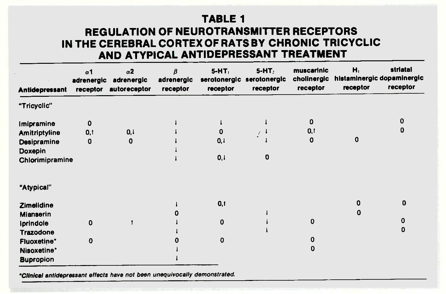 TABLE 1REGULATION OF NEUROTRANSMITTER RECEPTORS IN THE CEREBRAL CORTEX OF RATS BY CHRONIC TRICYCLIC AND ATYPICAL ANTIDEPRESSANT TREATMENT
