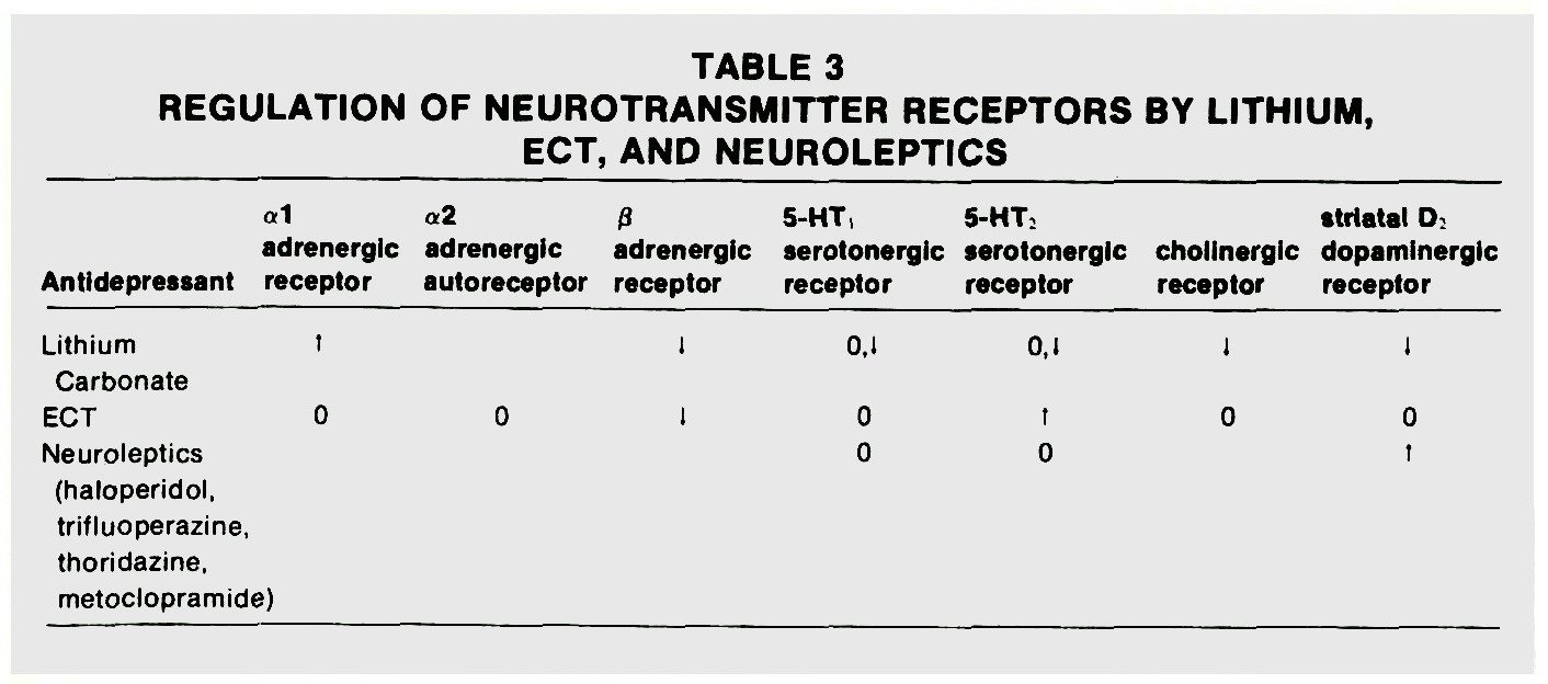 TABLE 3REGULATION OF NEUROTRANSMITTER RECEPTORS BY LITHIUM, ECT, AND NEUROLEPTICS