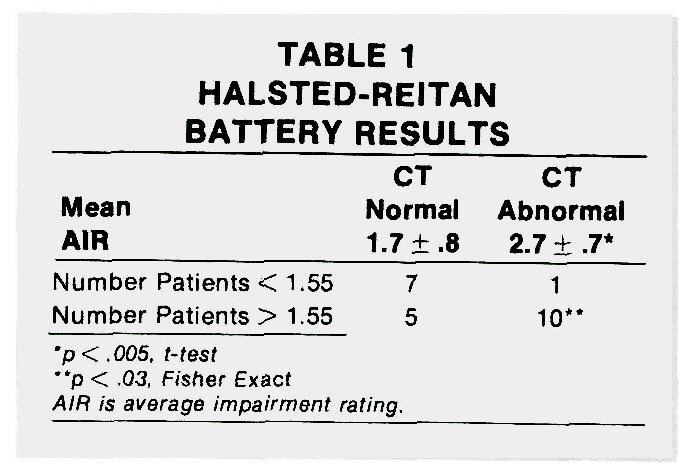 TABLE 1HALSTED-REITAN BATTERY RESULTS