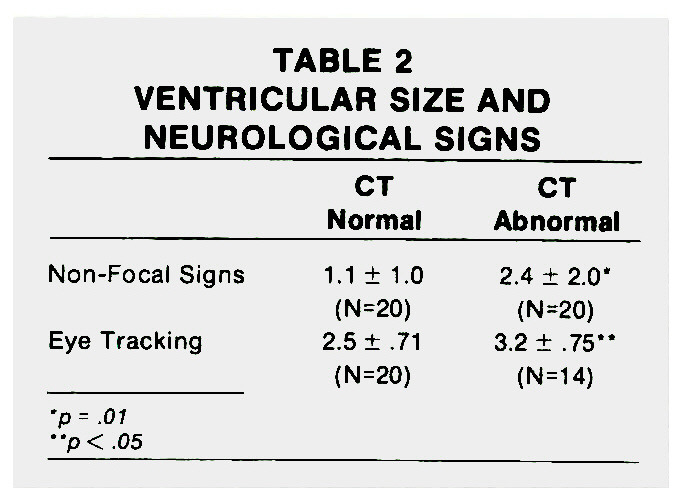 TABLE 2VENTRICULAR SIZE AND NEUROLOGICAL SIGNS