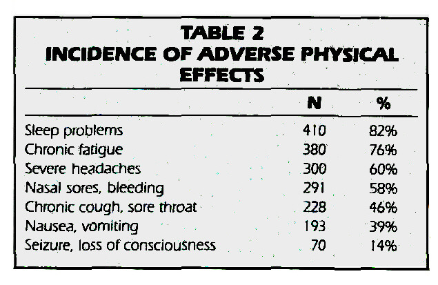TABLE 2INCIDENCE OFADVERSE PHYSICAL EFFECTS