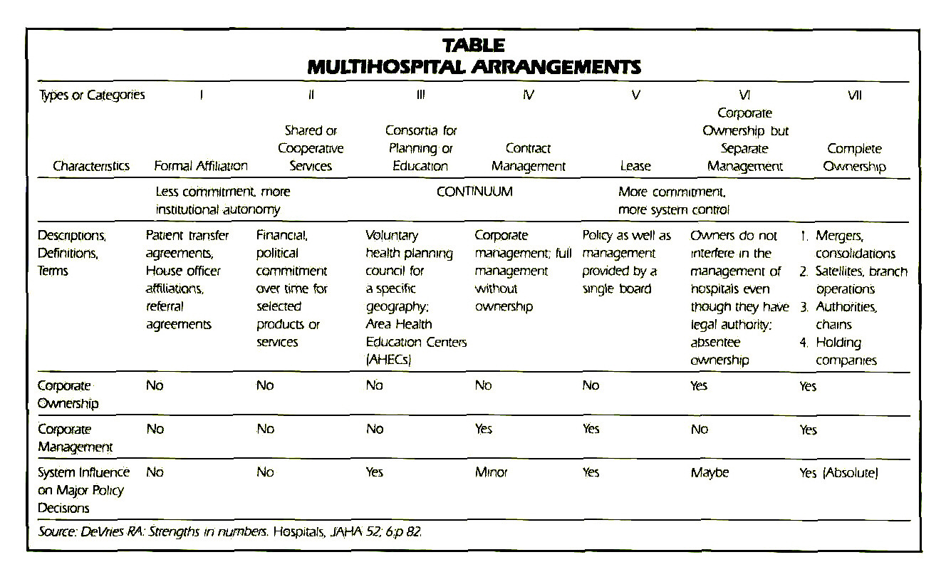 TABLEMULTIHOSPITAL ARRANGEMENTS