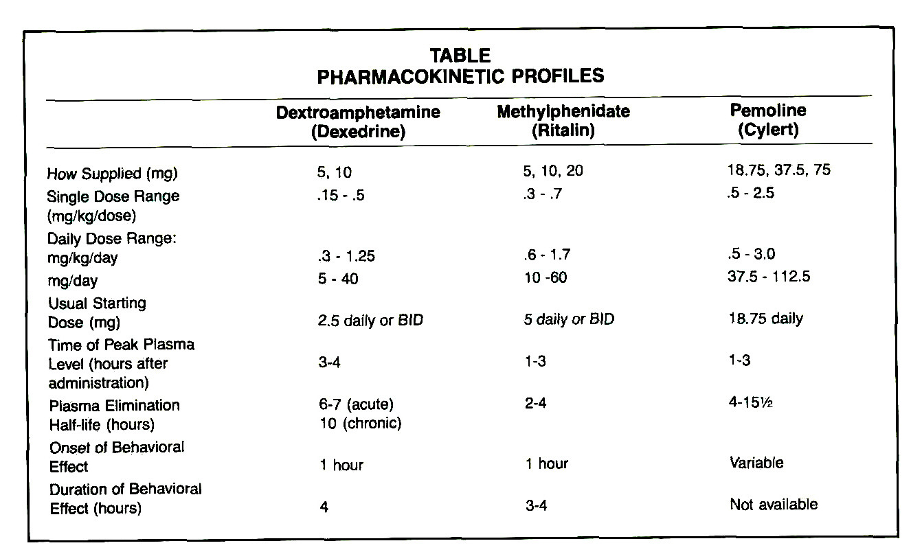 TABLEPHARMACOKINETIC PROFILES