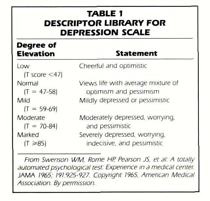 TABLE 1DESCRIPTOR LIBRARY FOR DEPRESSION SCALE