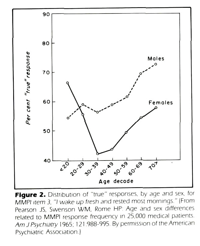 "Figure 2. Distribution of ""true"" responses, by age and sex. for MMPl item 3. ""I wake up fresh and rested most mornings."" (From Pearson JS. Swenson WM. Rome HP: Age and sex differences related to MMPI response frequency in 25.000 medical patients Am J Psychiatry 1 965. 1 2 1 :988-995. By permission of the American Psychiatric Association )"