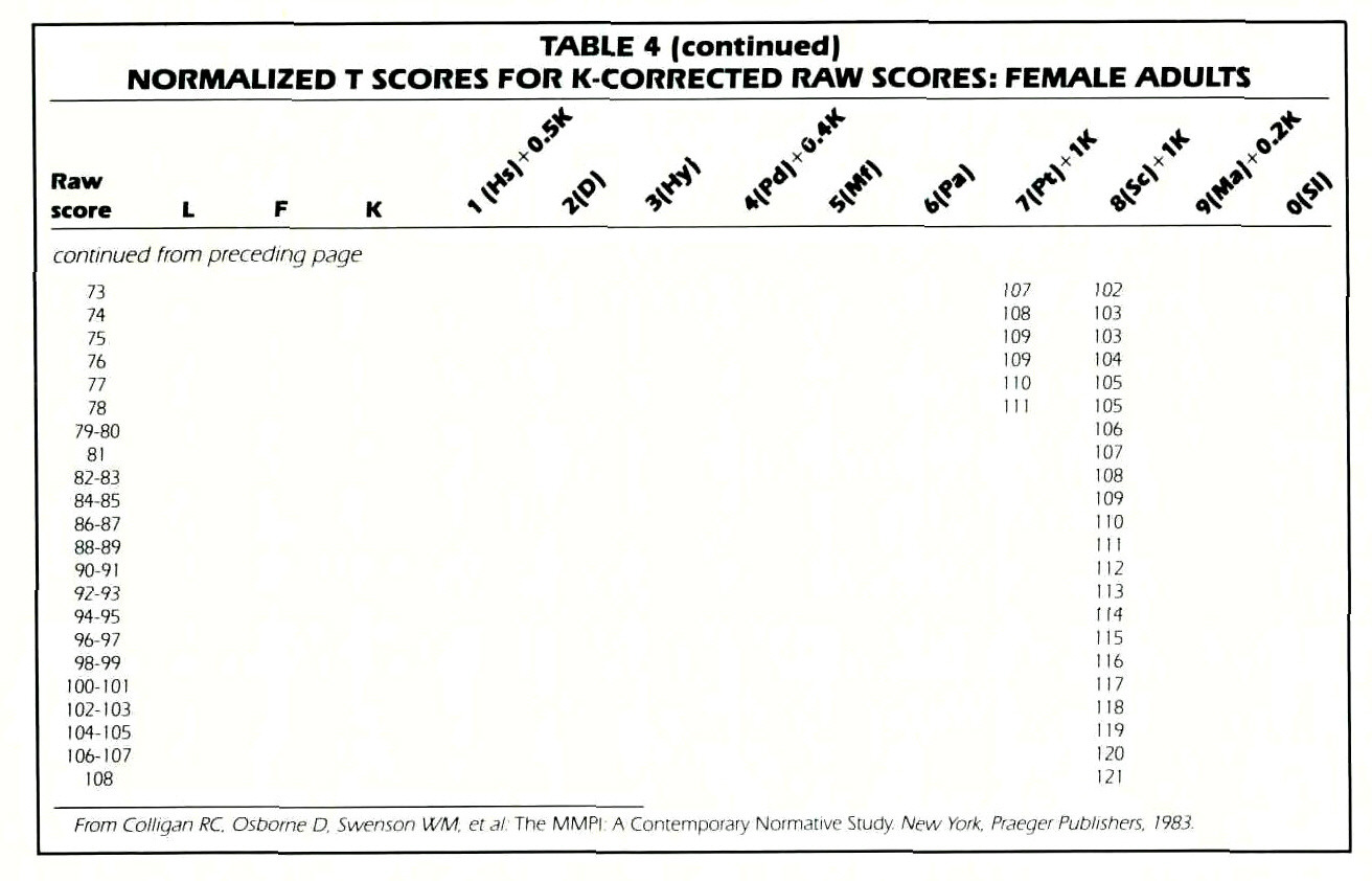 TABLE 4 (continued)NORMALIZED T SCORES FOR K CORRECTED RAW SCORES: FEMALE ADULTS