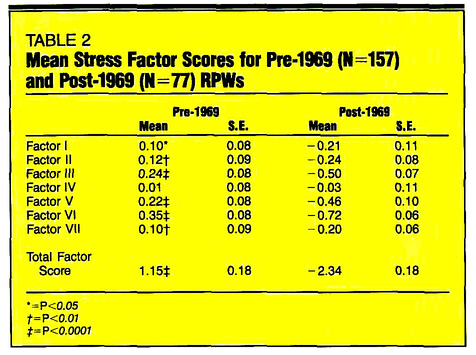 TABLE 2Mean Stress Factor Scores for Pre-1969 (N=157) and Post-1969 (N=77) RPWs
