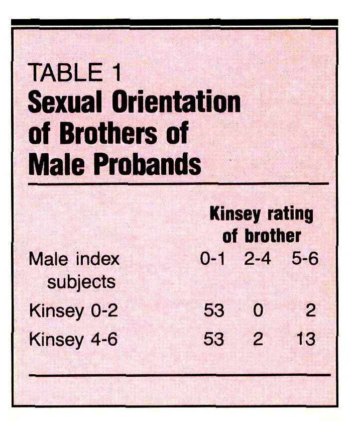 TABLE 1Sexual Orientation of Brothers of Male Probands