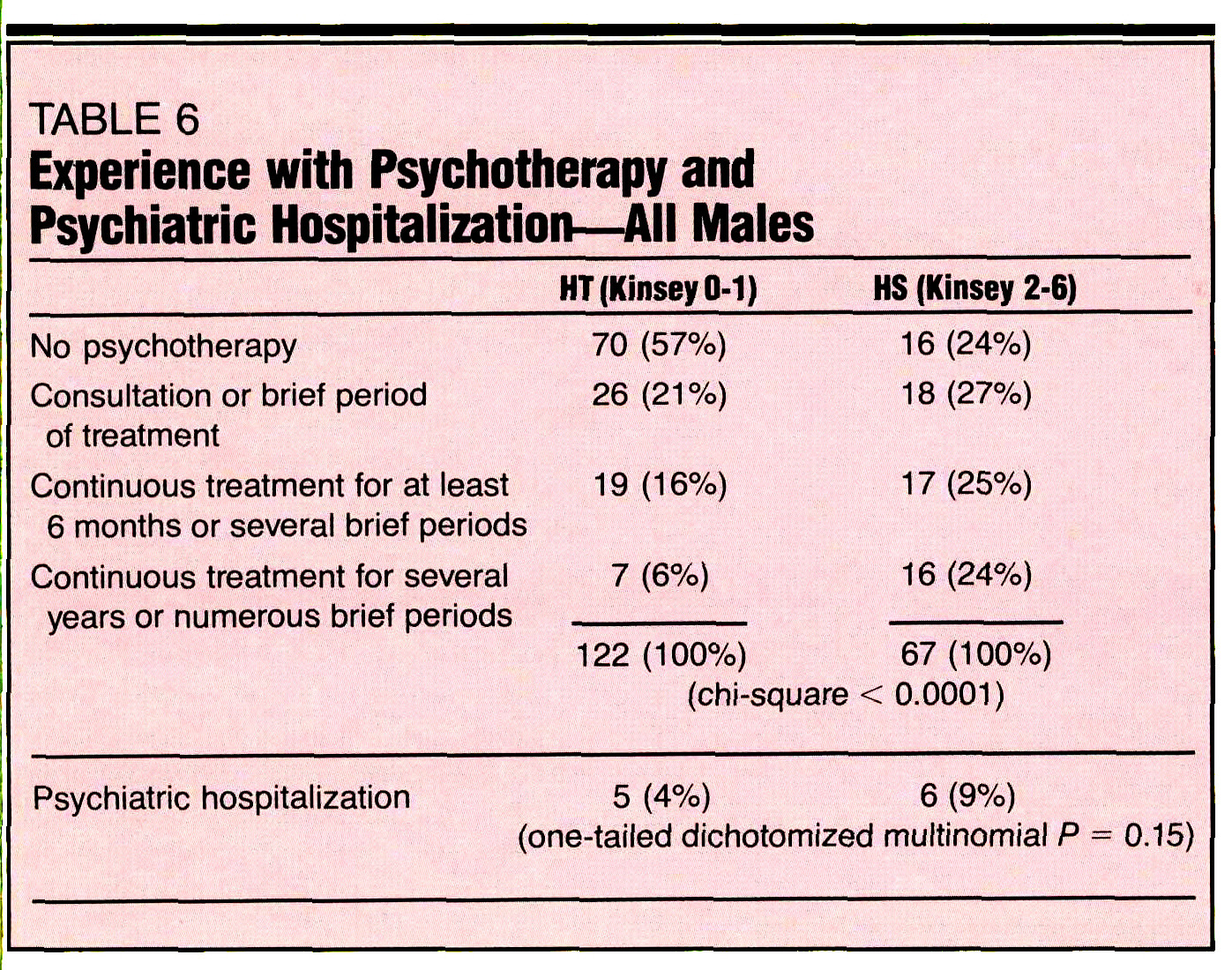 TABLE 6Experience with Psychotherapy and Psychiatric Hospitalization- All Males
