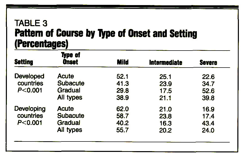 TABLE 3Pattern of Course by Type of Onset and Setting (Percentages)