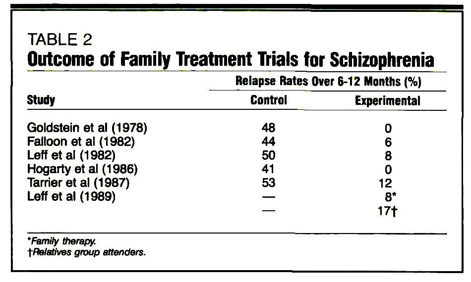 TABLE 2Outcome of Family Treatment Trials for Schizophrenia