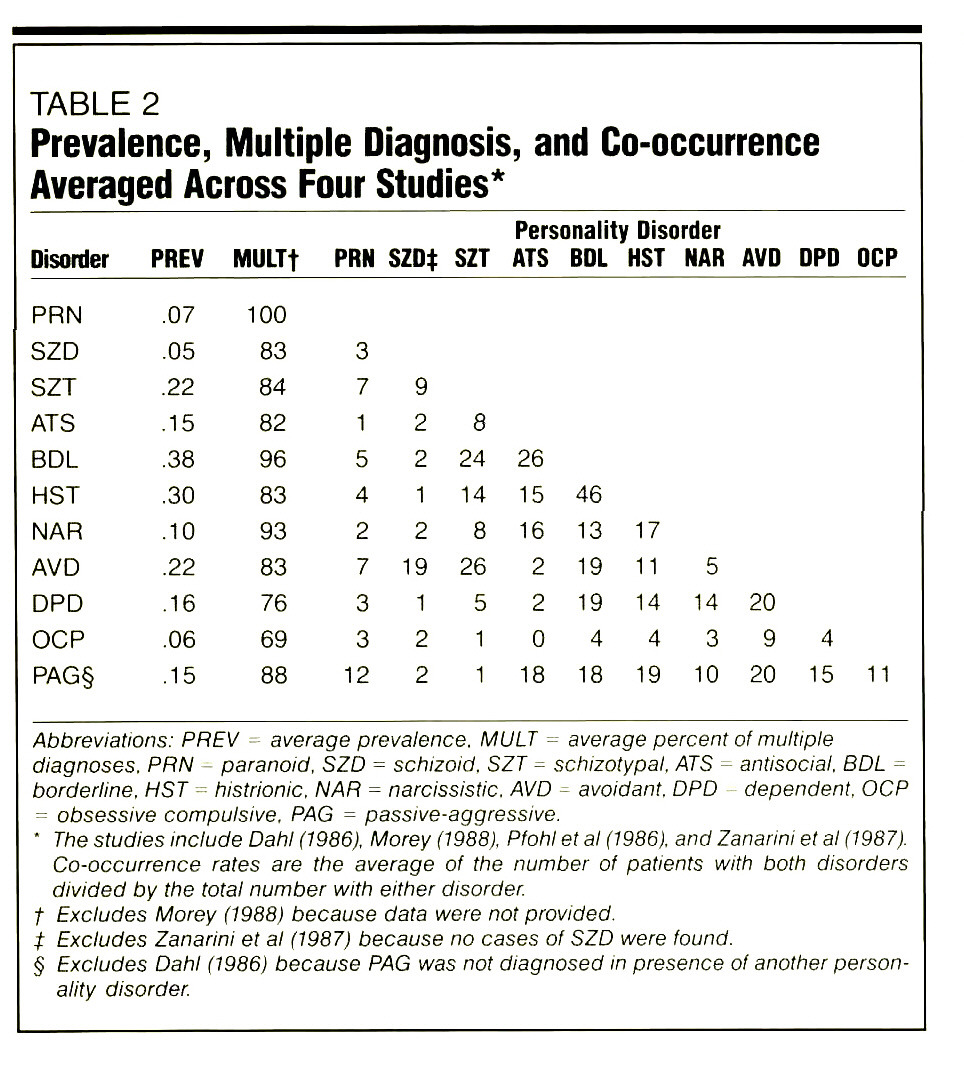 TABLE 2Prevalence, Multiple Diagnosis, and Co-occurrence Averaged Across Four Studies*