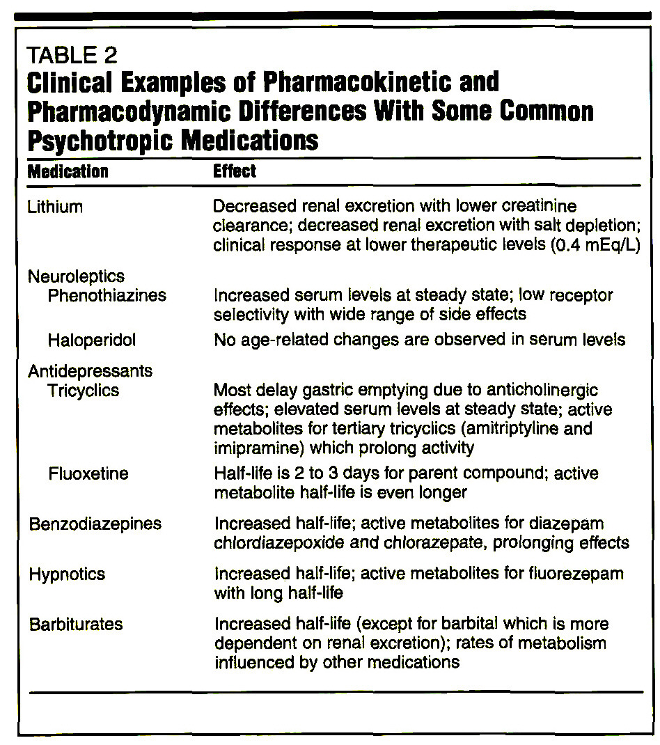 TABLE 2Clinical Examples of Pharmacokinetic and Pharmacodynamic Differences With Some Common Psychotropic Medications