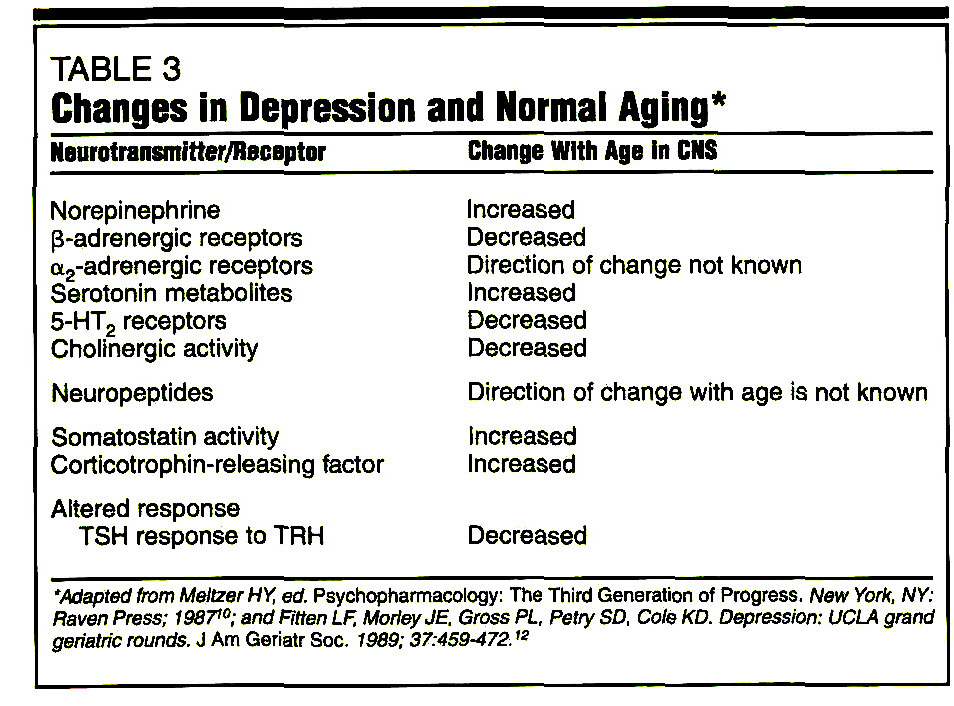 TABLE 3Changes in Depression and Normal Aging*