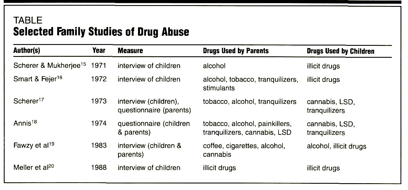 TABLESelected Family Studies of Drug Abuse