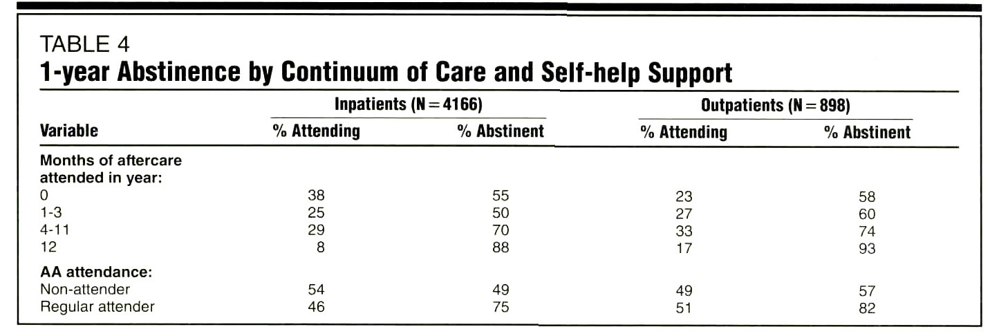 TABLE 41-year Abstinence by Continuum of Care and Self-help Support
