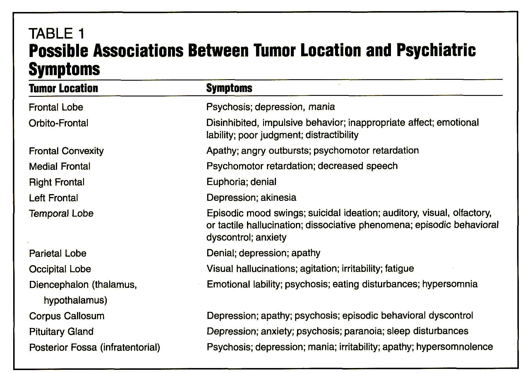 TABLE 1Possible Associations Between Tumor Location and Psychiatric Symptoms